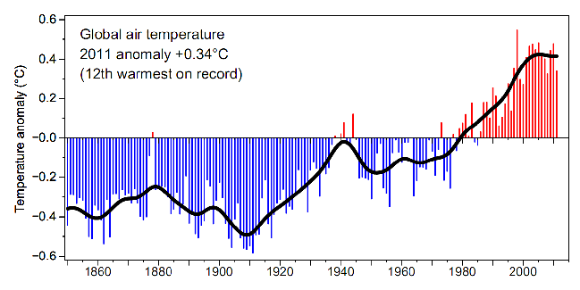 Global Temperature Changes