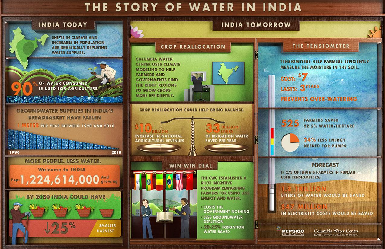 India-Infographic