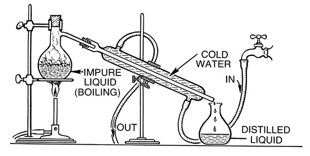 Distillation Equipment Moonshine Distillers Home on salt extraction diagram