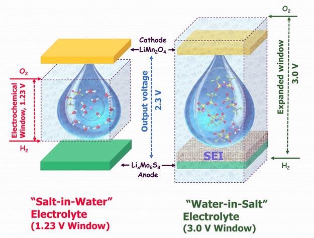 water-in-salt-battery-2