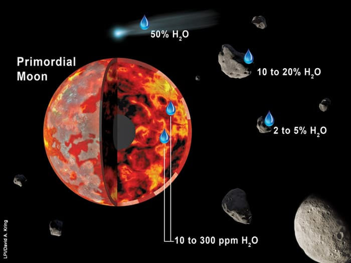New research finds that carbonaceous chondrites delivered as much 80 percent of the Moon's water