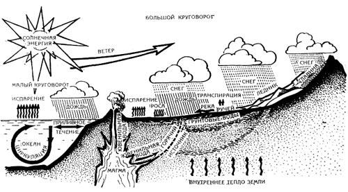 Схема круговорота воды в