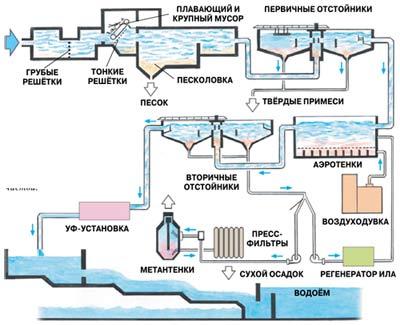 На станции очистки вода проделывает многокилометровый путь, проходя через различные устройства и сооружения. Там из неё удаляют песок, глину и другие примеси, а также растворённые органические вещества. В реку вода поступает кристально чистой.