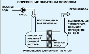 Вода под давлением проходит через полупроницаемую мембрану, которая задерживает растворенные соли.