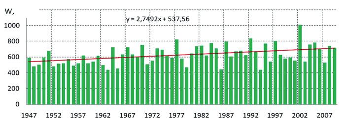 Количество ежегодных осадков в Кисловодске с 1947 года имеет тенденцию к увеличению.