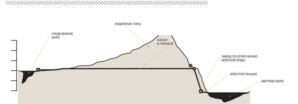 Схема канала, соединяющего Средиземное море с Мертвым