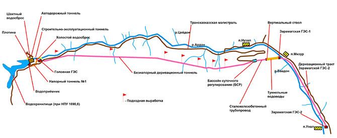 Головная Зарамагская ГЭС